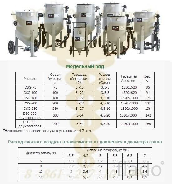 Пескоструйное оборудование DSG - 160 RC