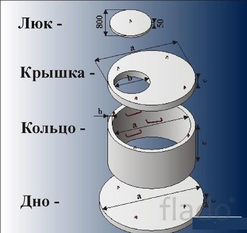 Септик « под ключ» по ценам производителя