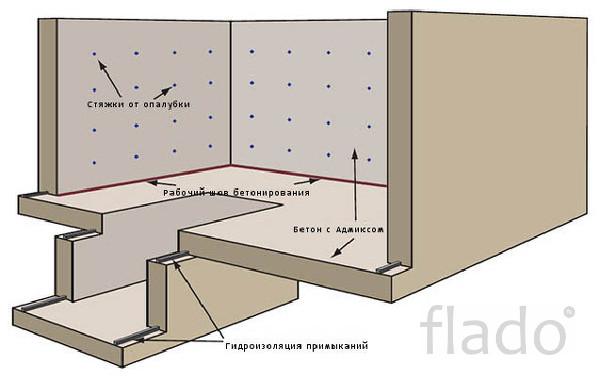 Погреба монолитные под ключ от производителя в Красноярске. Сборные по