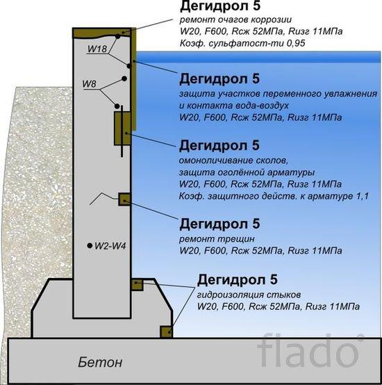 Дегидрол 5 Ремонтная и проникающая гидроизоляция