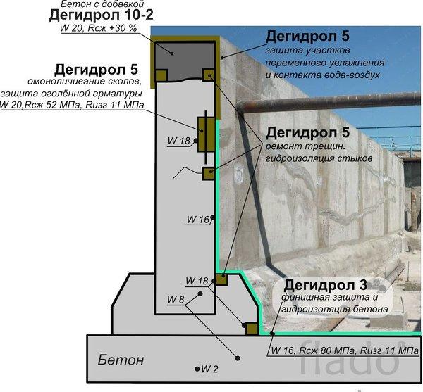 Дегидрол 10-2 Жидкий гидроизолирующий гиперконцентрат