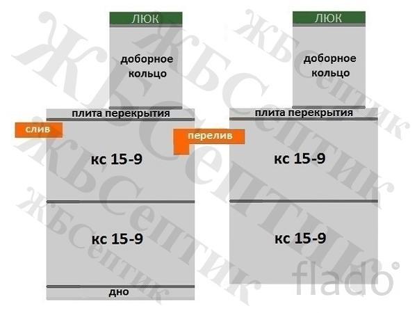 """Септик КС 15-9(2д-2д) """"под ключ"""""""