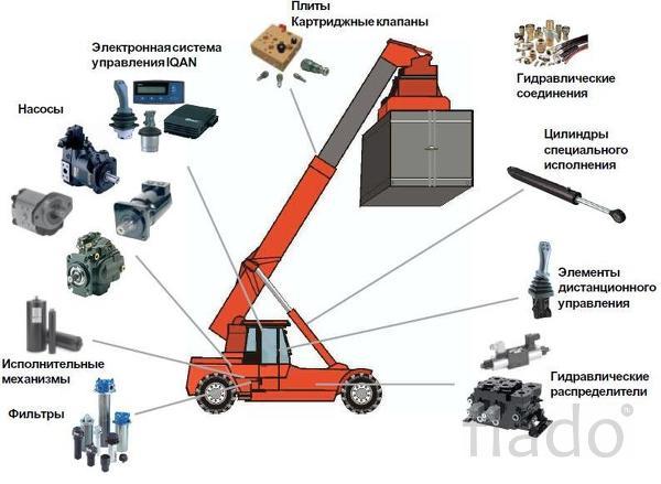 Продажа и ремонт гидравлики в Ахтубинске
