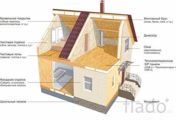 Строительство от домов до гостиниц из СИП-панелей