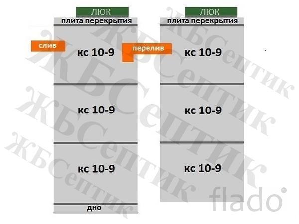 """Канализация септик КС 10-9(3-3) из жб колец """"под ключ"""""""