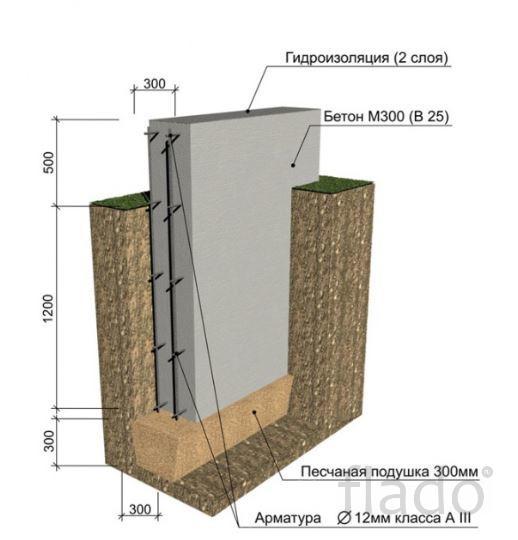 Фундамент под ключ. Цена ниже рыночной от Завода производителя бетона